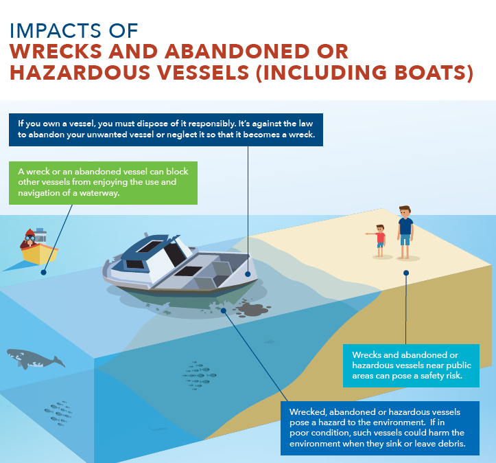 image from fact sheet about wrecks or hazardous vessles