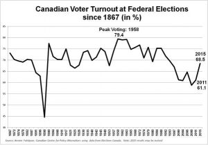 Historical Federal Voter turnout graph