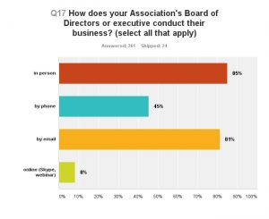 Board Business methods FOCA Member Survey 2015